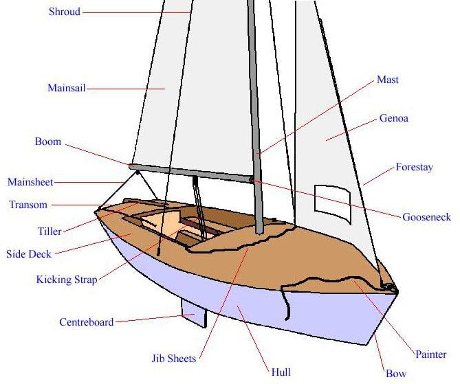 boat-parts - Attenborough Sailing Club