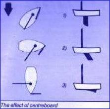 Centreboard